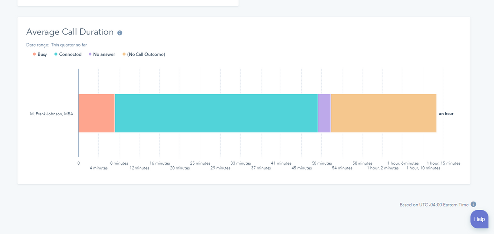 hubspot-report-average-call-duration-by-rep.png