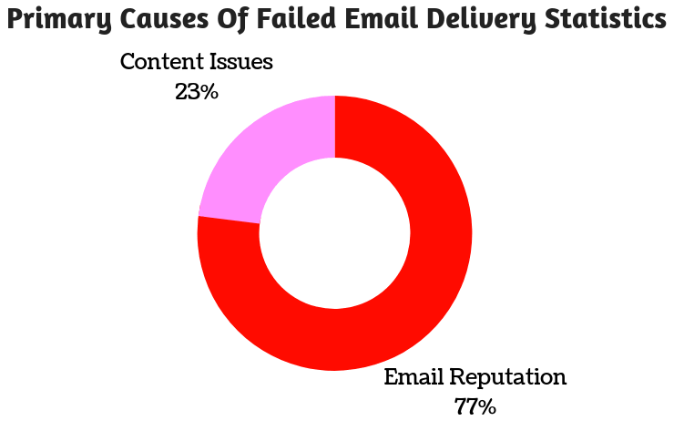 Primary-causes-of-failed-email-delivery-stats.png