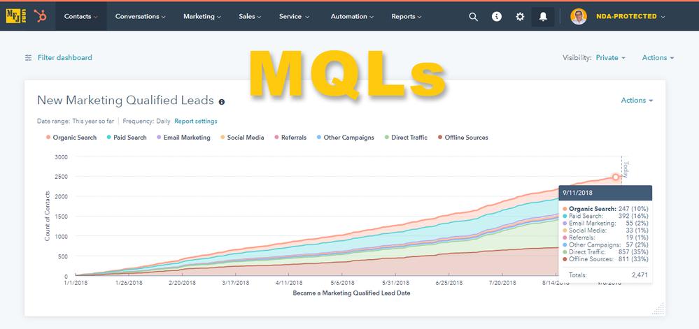 mfjlabs-hubspot-report-new-mqls-00-all-sources.png