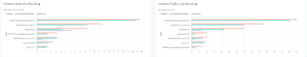 Short month, but by Feb 21st our traffic is way down in the bot while overall traffic has been increasing
