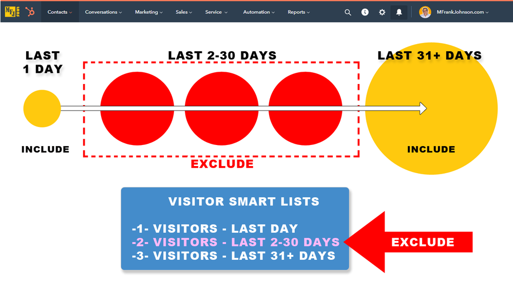 Objective: Target RE-Visitors (Last 1 Day AND 31 Plus Days)