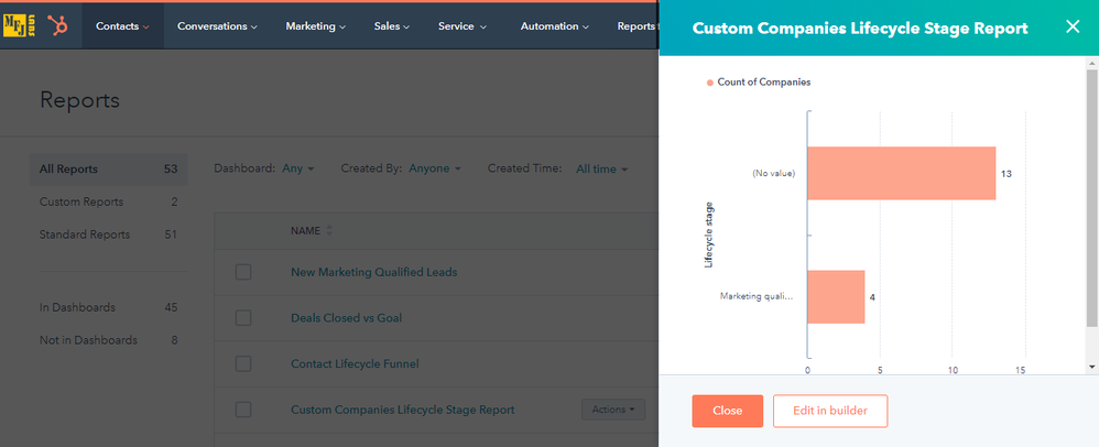 HubSpot ABM Reporting: Company Lifecycle Stage
