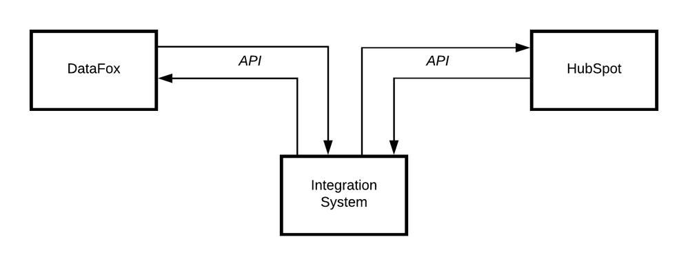Basic API Flow.png