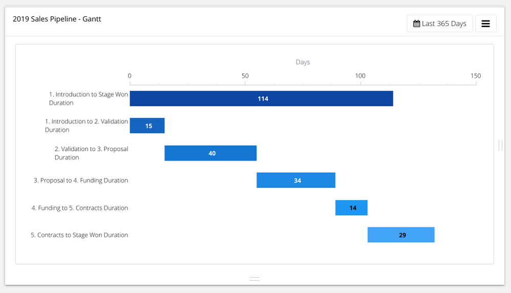 Tracking the amount of time HubSpot deals spend in each deal stage