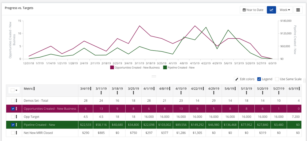 Cross-object reporting with HubSpot CRM in time series
