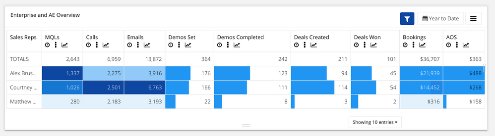HubSpot CRM activity by rep -- calls, emails, demos, deals and more
