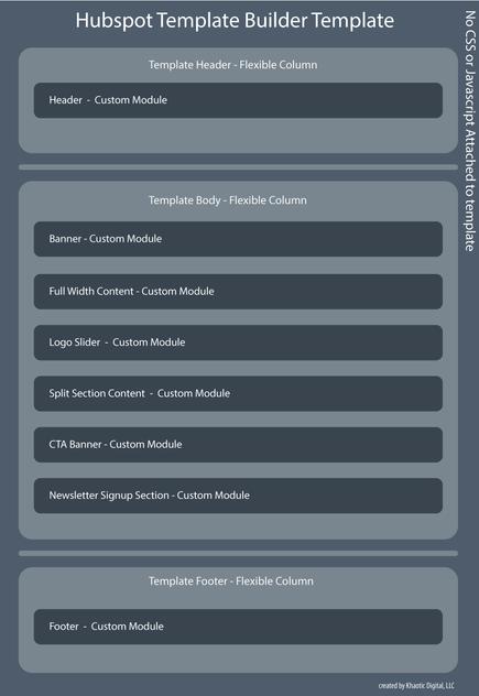Drawing of a Hubspot template builder template using flexible columns