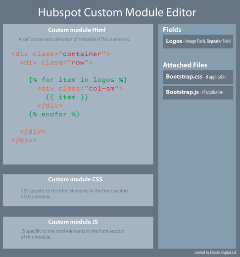 Drawing of a Hubspot custom module using bootstrap
