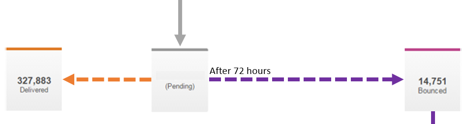 Pending_bounce.png