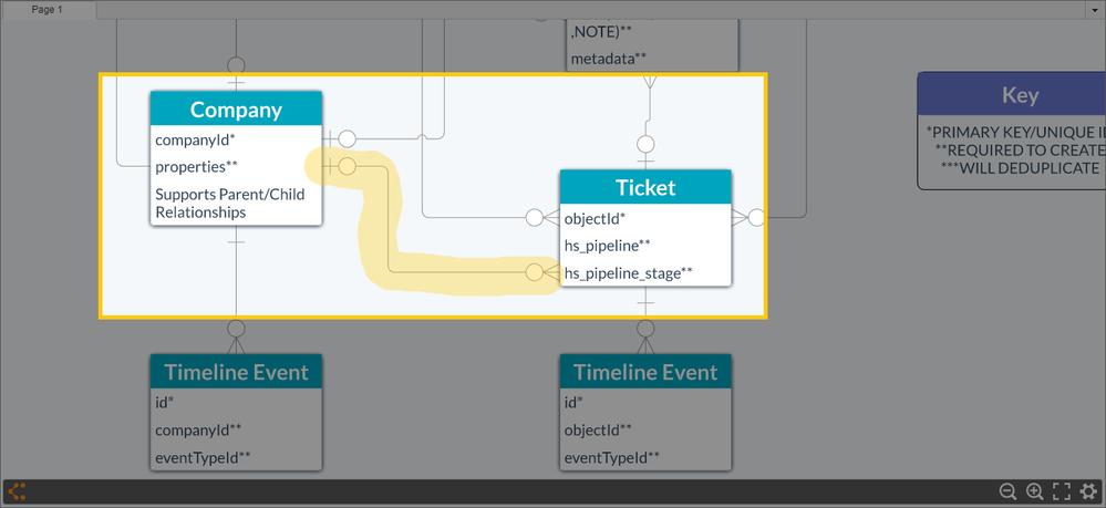 HubSpot ERD - Highlighting Companies and Tickets