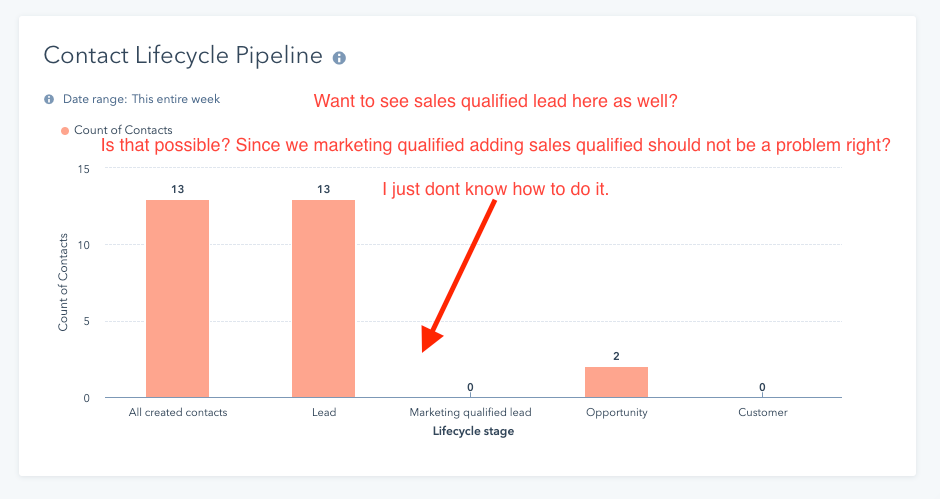 sales qualified lead absent in report