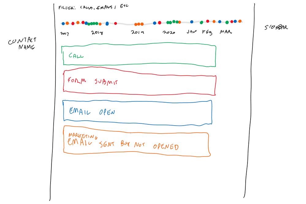 Hubspot Timeline (1).png