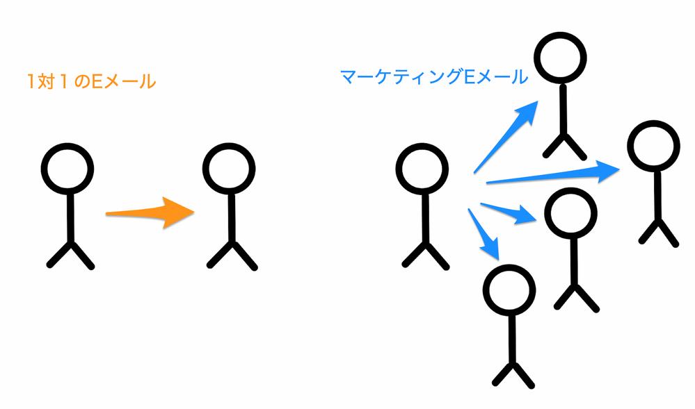 1対1メールとマーケティングEメール図.png