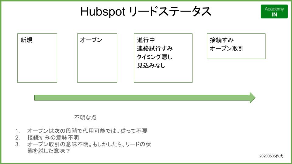 Hubspot リードステータスの詳細 AcademyIn.png