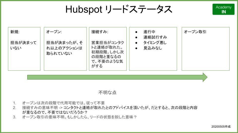 Hubspot リードステータスの詳細