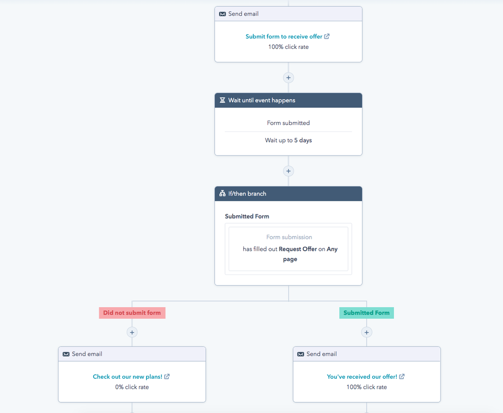 Example workflow leveraging a Wait Until delay
