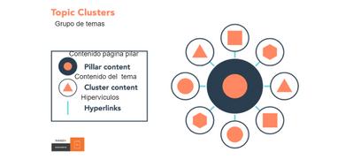 Topic Clusters: Nueva organización