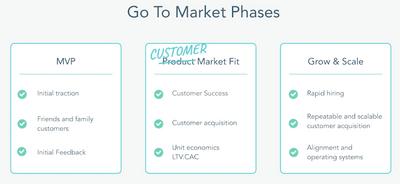 Customer Market Fit