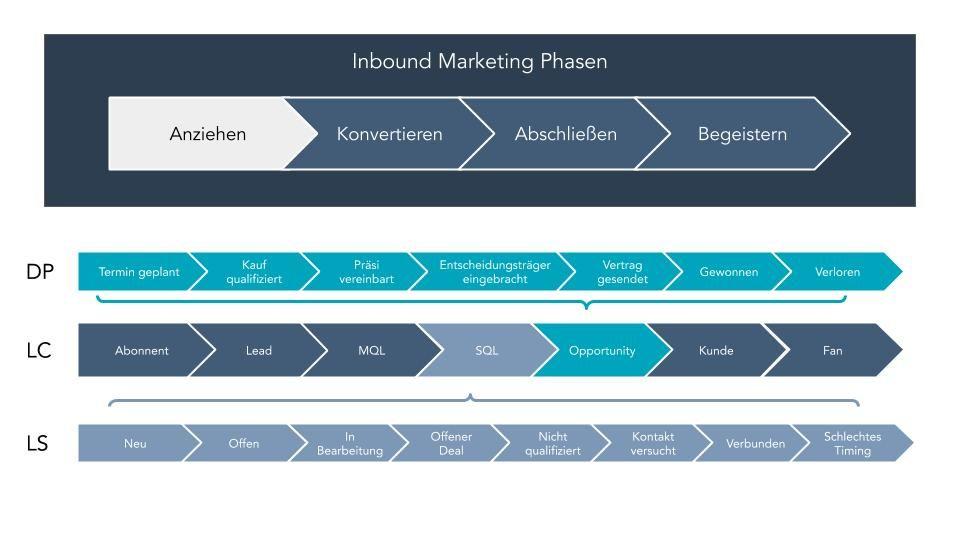 Wie Lifecycle-Phasen, Lead Status und Deal-Phasen zusammenhängen