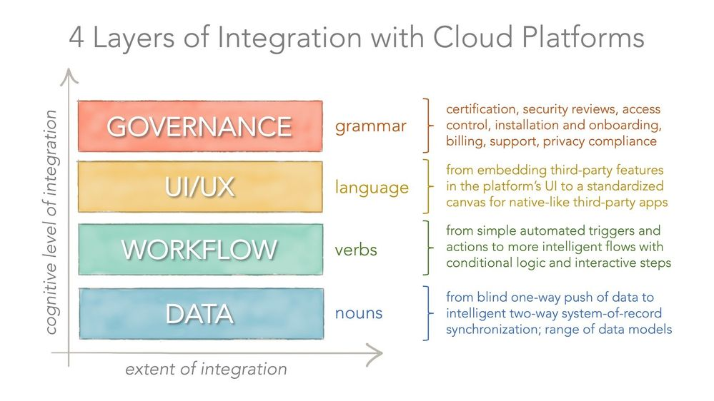 The Four Layers of App Integrations Framework
