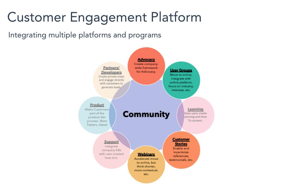 Customer Engagement Platform.png