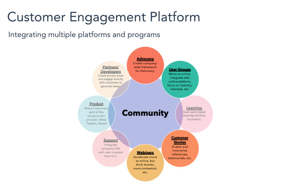 Customer Engagement Platform.png