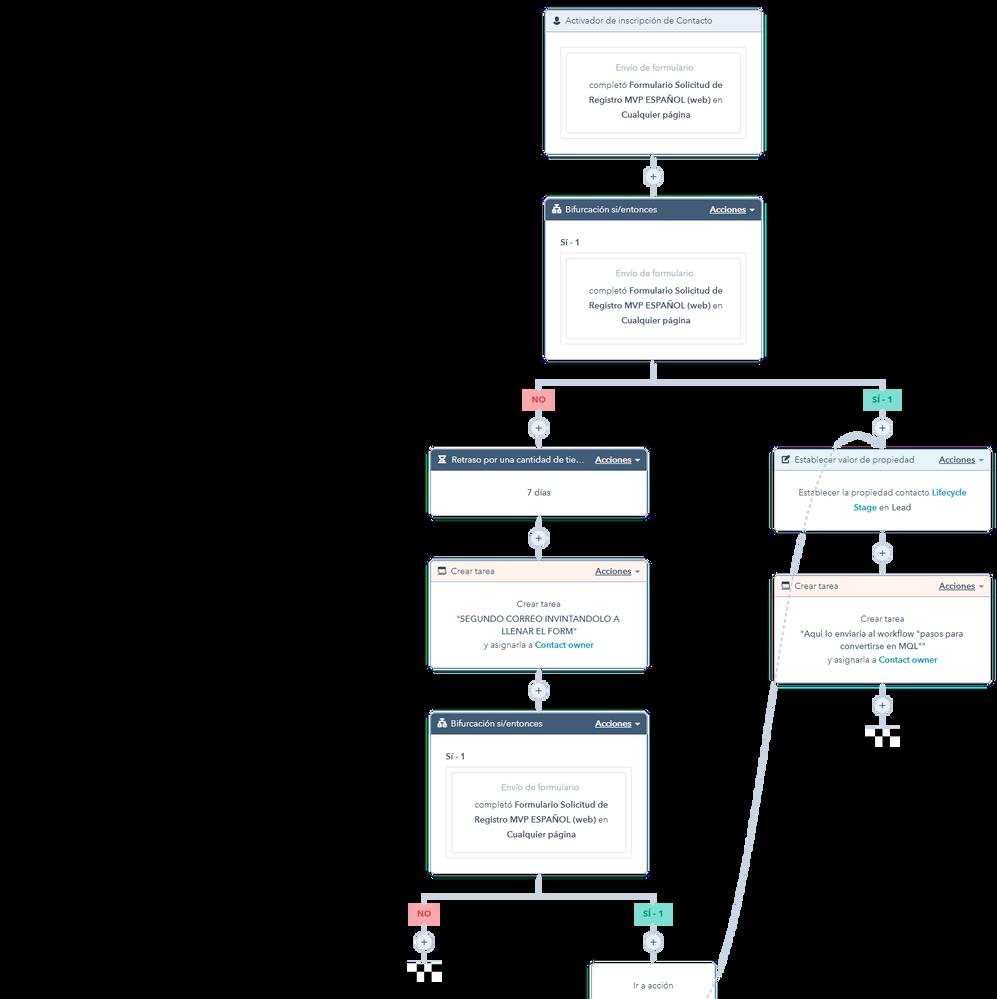 Establecer etapa del ciclo de vida en MQL.png