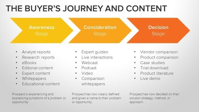 Buyer's Journey stage and content