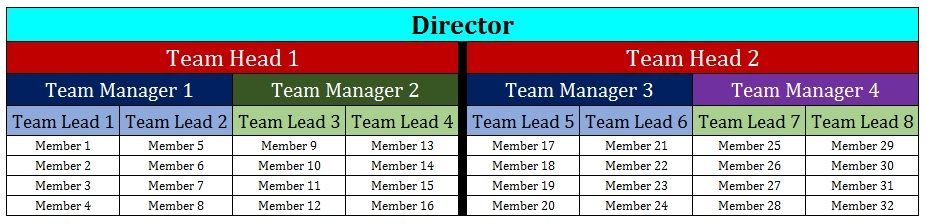 Sample Team Structure