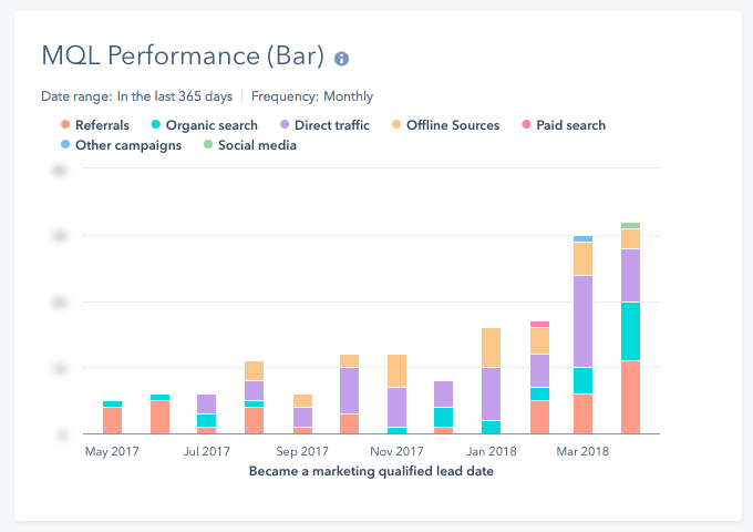 hubspot-report-add-on-mql-performance-stacked-column.png