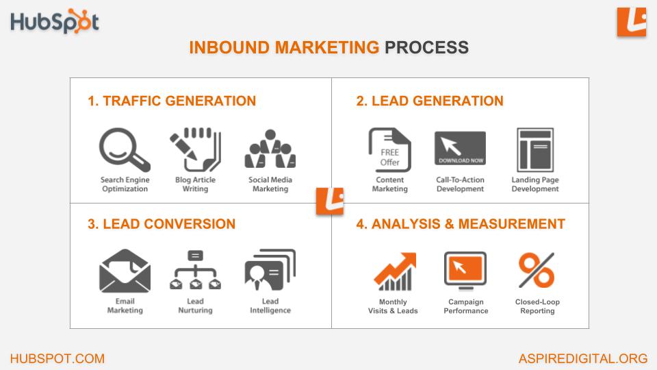 Inbound Marketing Process.png