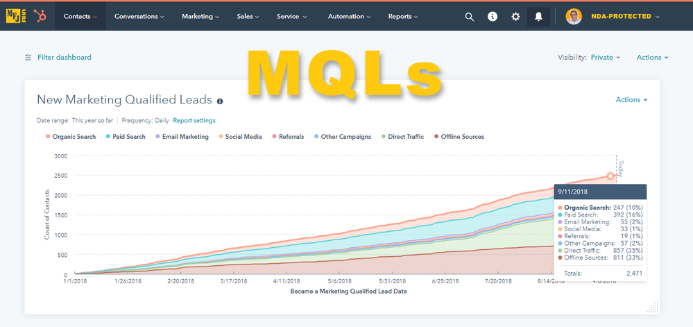 mfjlabs-hubspot-report-new-mqls-00-all-sources.png