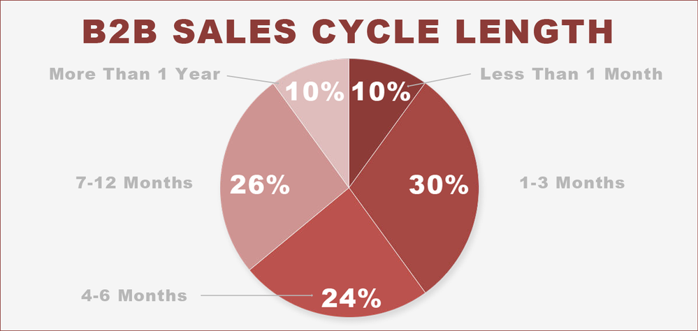 marketing-sherpas-b2b-sales-cycle-length.png