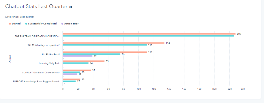 Chatbot stats Last Quarter.PNG