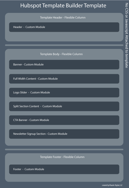 Drawing of a Hubspot template builder template using flexible columns