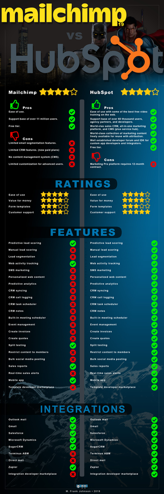 [INFOGRAPHIC]-mailchimp-vs-hubspot-is-batman-vs-superman-400x1200-v01.png
