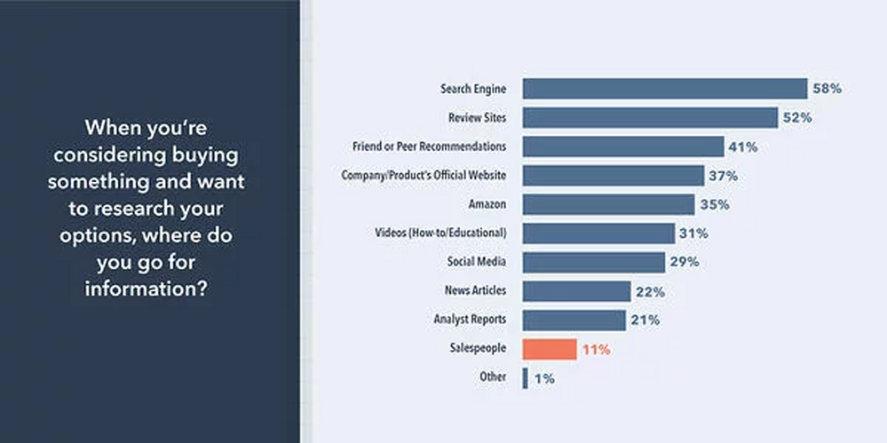Source: HubSpot Research
