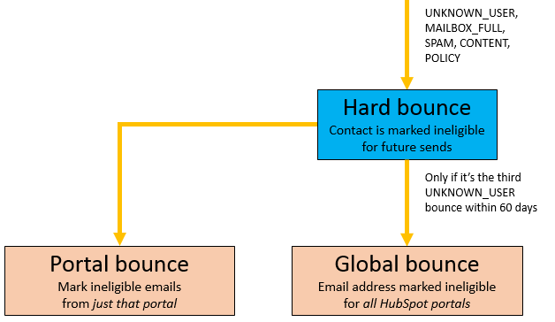 HubSpot Community - Email Bounces and how they affect