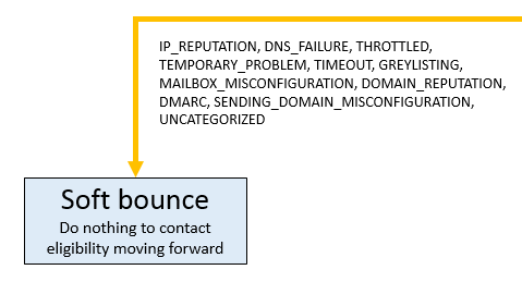 Soft_Bounce.png
