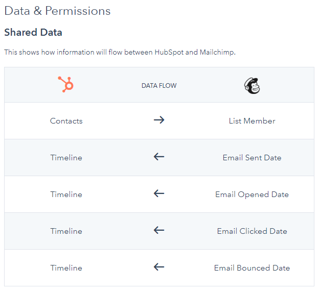mfjlabs-screenshot-Mailchimp - HubSpot App Marketplace-20191028-065909.png