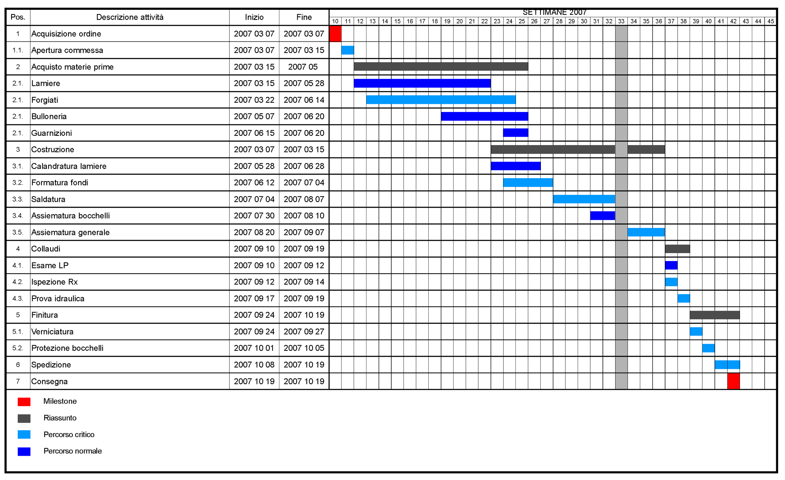 HubSpot Community - Gantt chart view for task - HubSpot Community