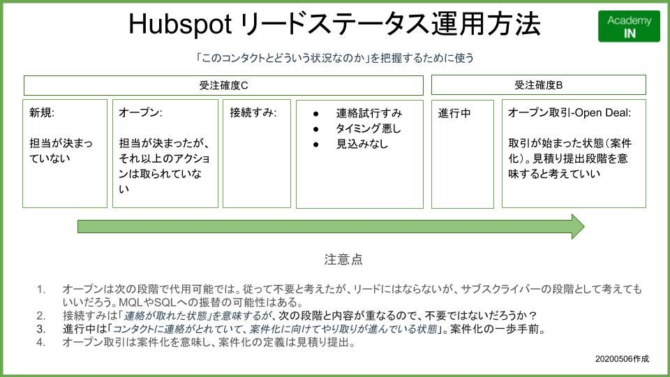 Hubspot リードステータス運用方法