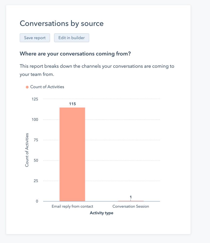 Conversations Source_HubSpot