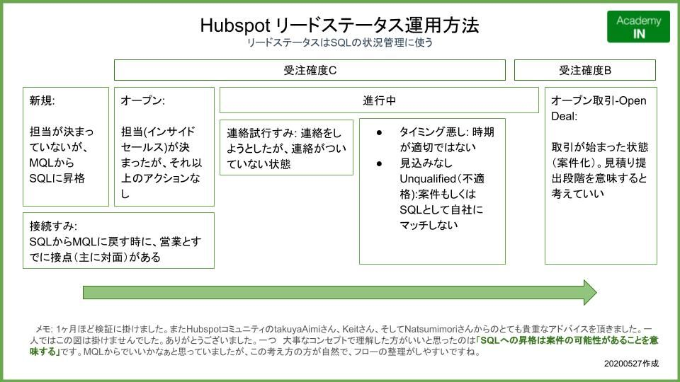 Hubspot リードステータス運用方法 Academyin.jp LinkedIn ビジネスコンサル.jpg