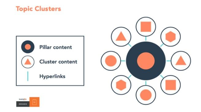 topic clusters - hubspot.jpg