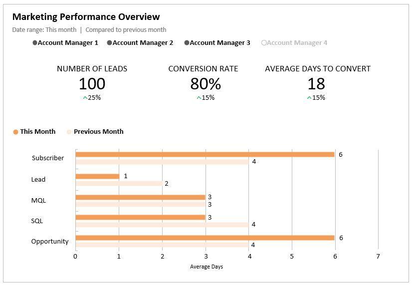 Marketing Performance Overview.JPG